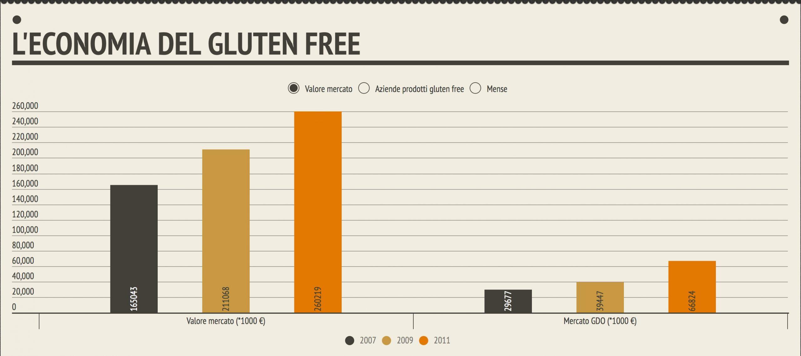mercato gluten free