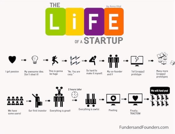 ciclo vita startup