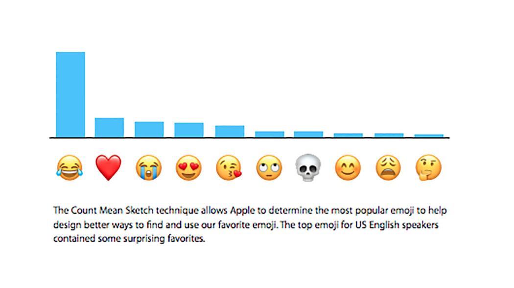 classifica emoji