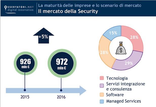 mercato della sicurezza