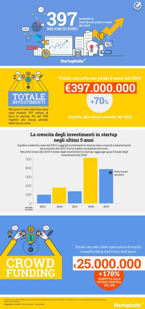 bandi per startup