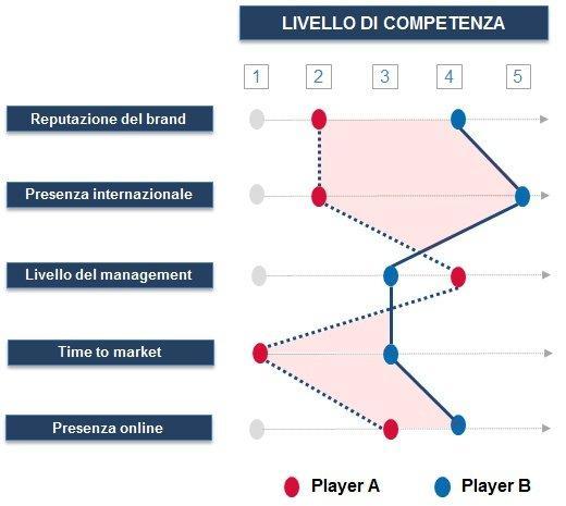 analisi competitors
