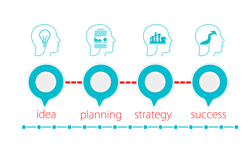 fasi del business plan