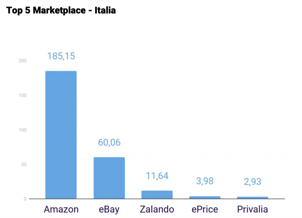 Top-marketplace-italia