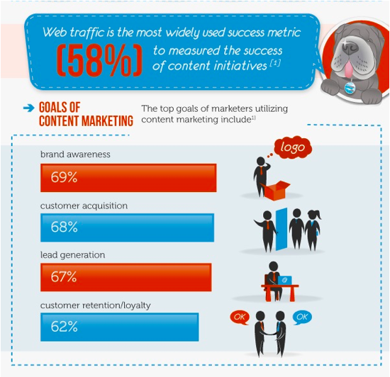 content marketing infografica