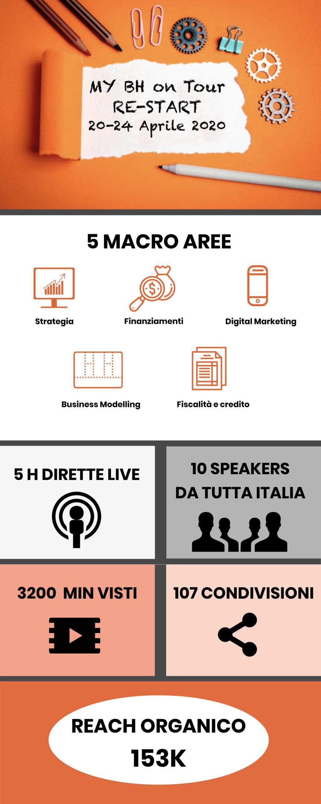infografica evento digitale re start
