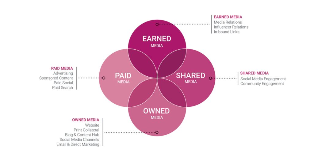Owned Shared earned paid media