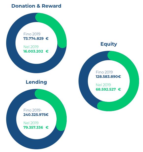 numeri crowdfunding italia