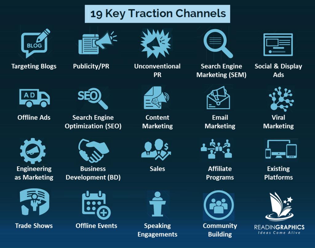 Canali di traction per startup