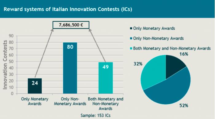 premi startup competition